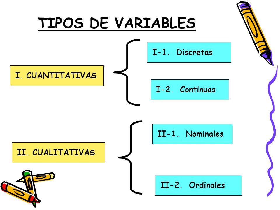 TIPOS DE VARIABLES I. CUANTITATIVAS II. CUALITATIVAS I-1. Discretas I-2. Continuas II-1. Nominales II-2. Ordinales