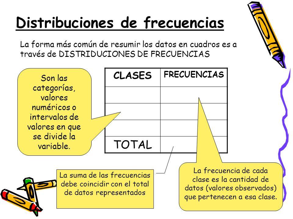 Distribuciones de frecuencias La forma más común de resumir los datos en cuadros es a través de DISTRIDUCIONES DE FRECUENCIAS CLASES FRECUENCIAS TOTAL