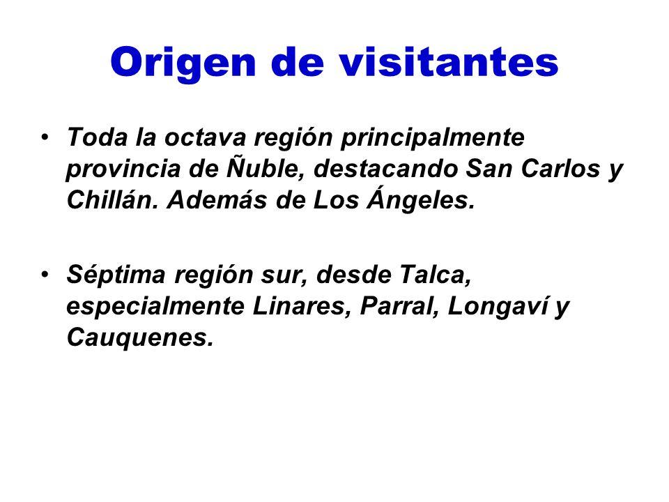 Origen de visitantes Toda la octava región principalmente provincia de Ñuble, destacando San Carlos y Chillán. Además de Los Ángeles. Séptima región s