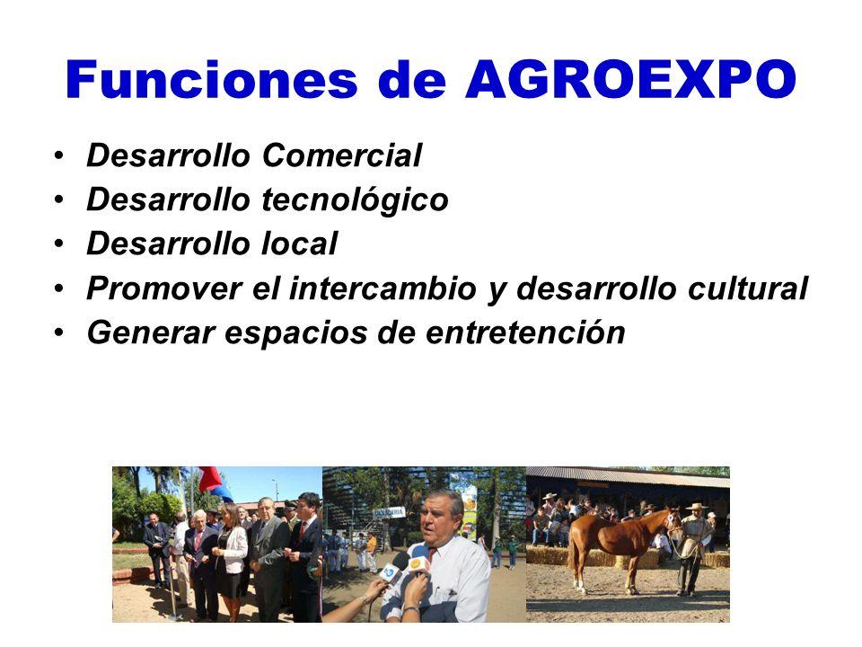 Funciones de AGROEXPO Desarrollo Comercial Desarrollo tecnológico Desarrollo local Promover el intercambio y desarrollo cultural Generar espacios de e
