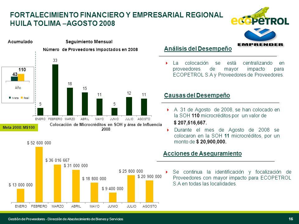 Acciones de Aseguramiento Causas del Desempeño Análisis del Desempeño A 31 de Agosto de 2008, se han colocado en la SOH 110 microcréditos por un valor