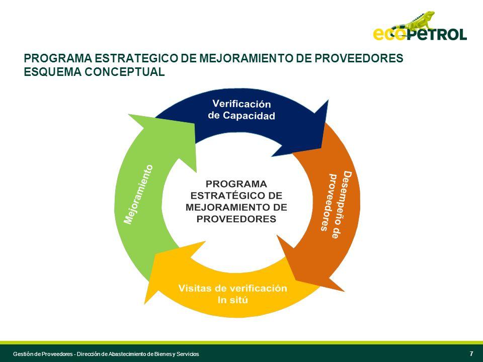 Gestión de Proveedores - Dirección de Abastecimiento de Bienes y Servicios 7 PROGRAMA ESTRATEGICO DE MEJORAMIENTO DE PROVEEDORES ESQUEMA CONCEPTUAL