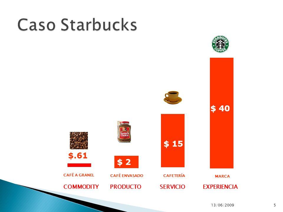 CAFÉ A GRANEL COMMODITY $.61 CAFÉ ENVASADO PRODUCTO $ 2 EXPERIENCIA MARCA $ 40 CAFETERÍA SERVICIO $ 15 13/06/20095