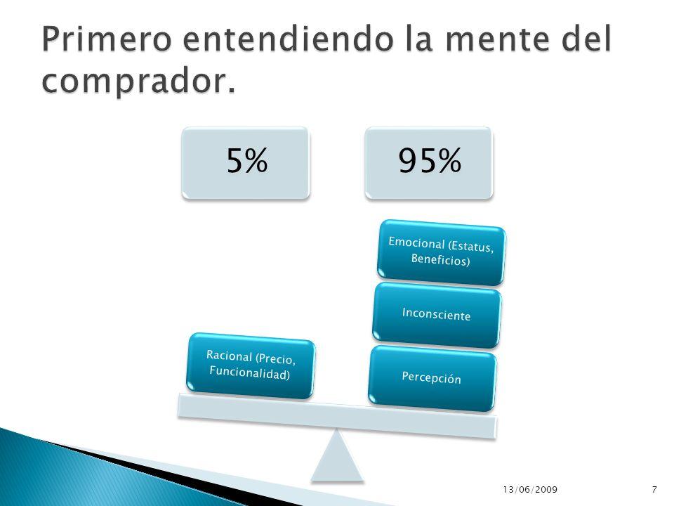 5%95% PercepciónInconsciente Emocional (Estatus, Beneficios) Racional (Precio, Funcionalidad) 13/06/20097