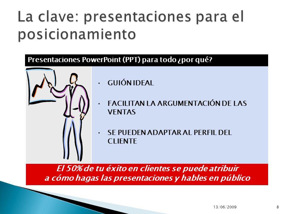 El 50% de tu éxito en clientes se puede atribuir a cómo hagas las presentaciones y hables en público GUIÓN IDEAL FACILITAN LA ARGUMENTACIÓN DE LAS VENTAS SE PUEDEN ADAPTAR AL PERFIL DEL CLIENTE Presentaciones PowerPoint (PPT) para todo ¿por qué.