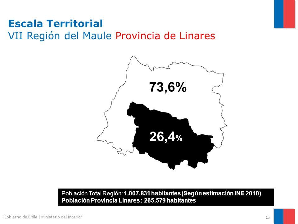 Escala Territorial VII Región del Maule Provincia de Linares 17 Gobierno de Chile | Ministerio del Interior 26,4 % 73,6% Población Total Región: 1.007.831 habitantes (Según estimación INE 2010) Población Provincia Linares : 265.579 habitantes
