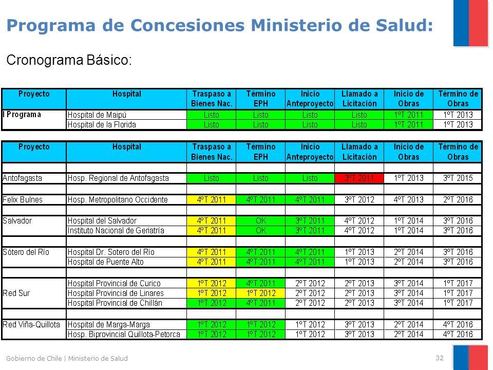 Gobierno de Chile | Ministerio de Salud 32 Programa de Concesiones Ministerio de Salud: Cronograma Básico: