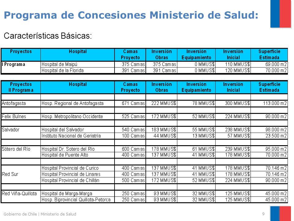 9 Programa de Concesiones Ministerio de Salud: Características Básicas: