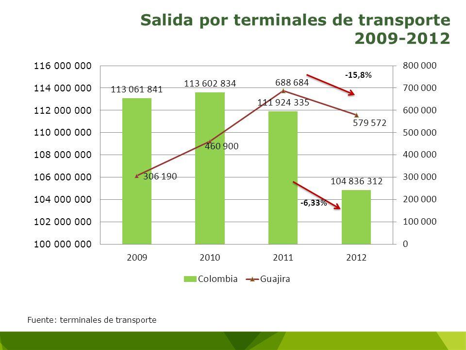 Salida por terminales de transporte 2009-2012 Fuente: terminales de transporte -6,33% -15,8%