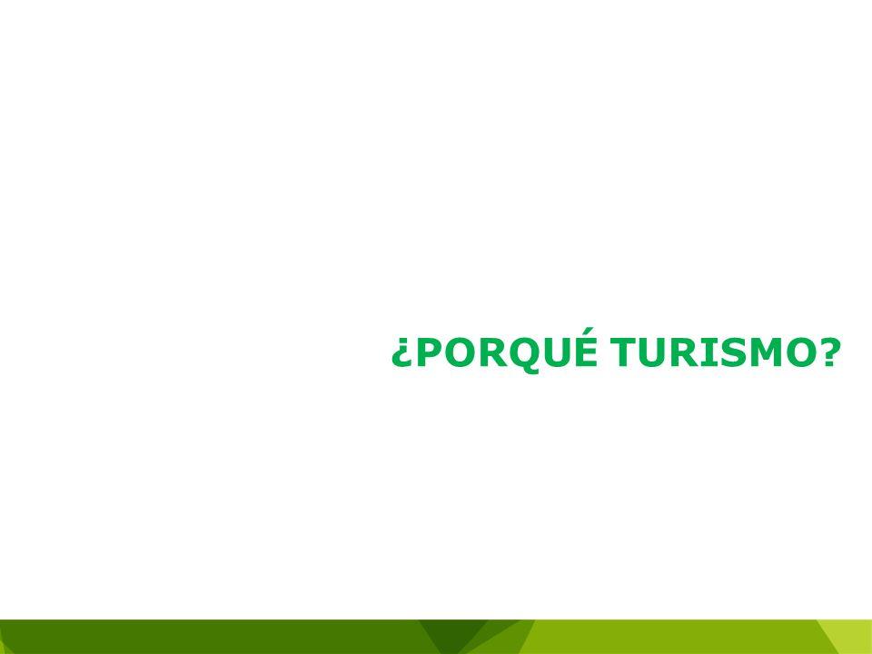 Ingreso de Divisas por Turismo 2002 -2012 (US $ millones) 1er renglón exportador en servicios y tercero después del petróleo y el carbón Fuente: Banco de la República.