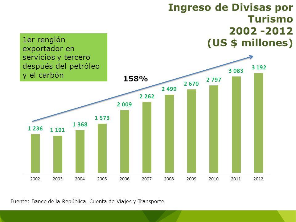 Ingreso de Divisas por Turismo 2002 -2012 (US $ millones) 1er renglón exportador en servicios y tercero después del petróleo y el carbón Fuente: Banco
