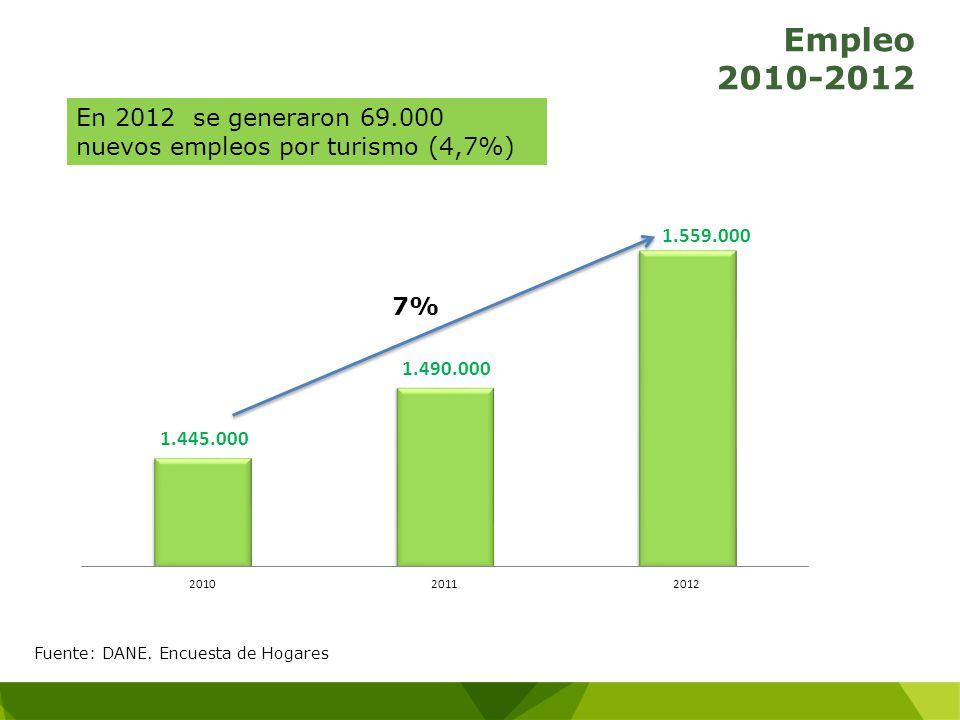 Empleo 2010-2012 En 2012 se generaron 69.000 nuevos empleos por turismo (4,7%) Fuente: DANE. Encuesta de Hogares 7%