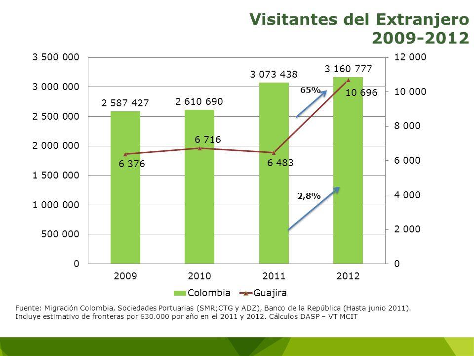 Visitantes del Extranjero 2009-2012 Fuente: Migración Colombia, Sociedades Portuarias (SMR;CTG y ADZ), Banco de la República (Hasta junio 2011). Inclu