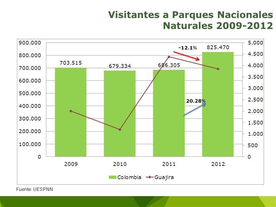 Visitantes a Parques Nacionales Naturales 2009-2012 Fuente: UESPNN -12.1 % 20.28 %