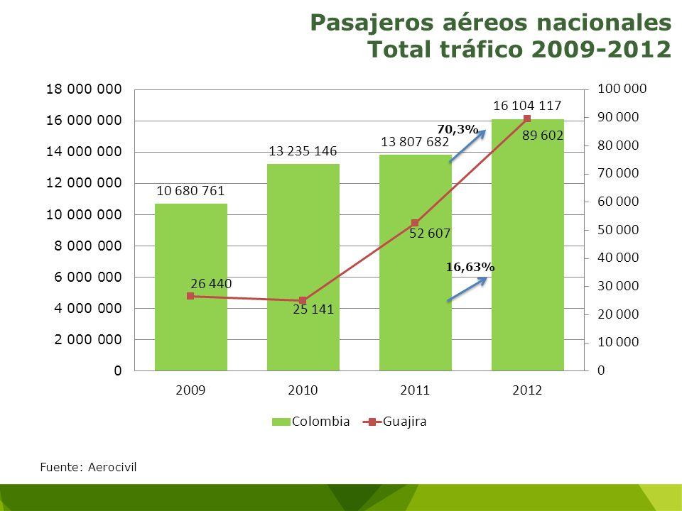 Pasajeros aéreos nacionales Total tráfico 2009-2012 Fuente: Aerocivil 16,63% 70,3%