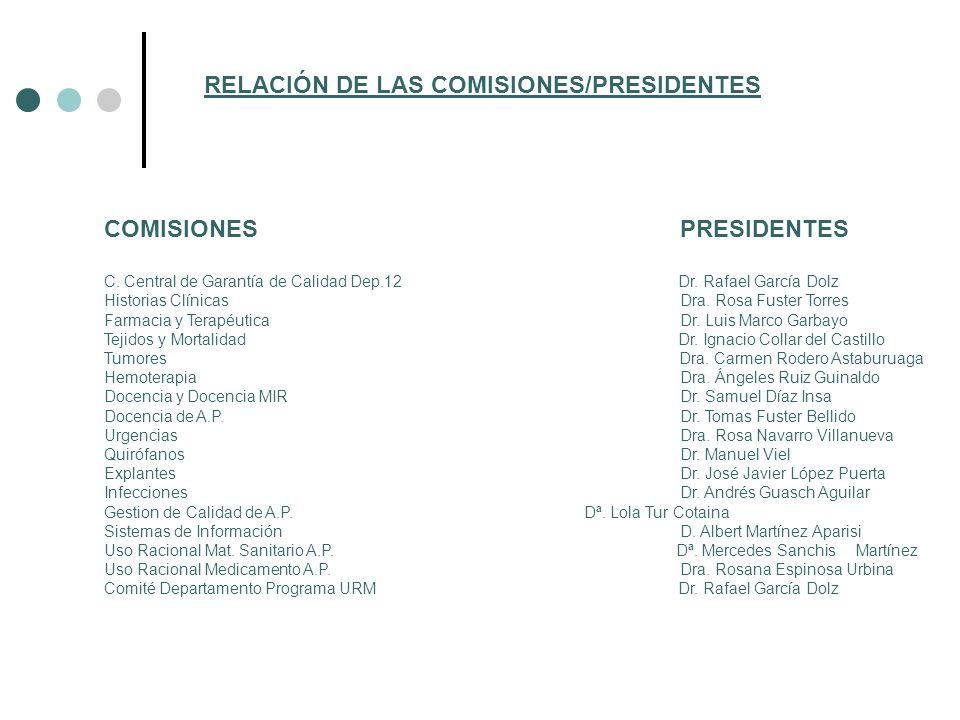 RELACIÓN DE LAS COMISIONES/PRESIDENTES COMISIONESPRESIDENTES C. Central de Garantía de Calidad Dep.12 Dr. Rafael García Dolz Historias ClínicasDra. Ro