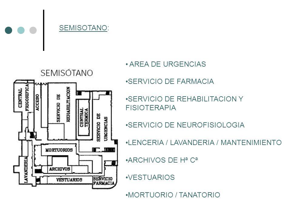AREA DE URGENCIAS SERVICIO DE FARMACIA SERVICIO DE REHABILITACION Y FISIOTERAPIA SERVICIO DE NEUROFISIOLOGIA LENCERIA / LAVANDERIA / MANTENIMIENTO ARC