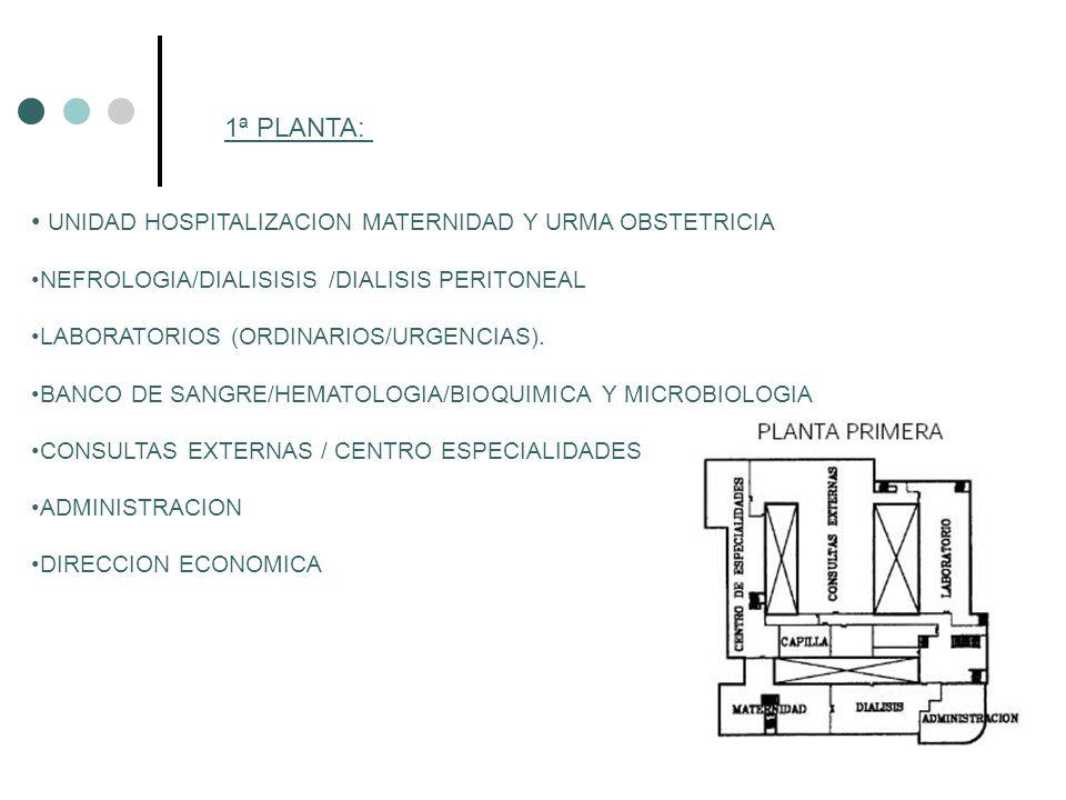 1ª PLANTA: UNIDAD HOSPITALIZACION MATERNIDAD Y URMA OBSTETRICIA NEFROLOGIA/DIALISISIS /DIALISIS PERITONEAL LABORATORIOS (ORDINARIOS/URGENCIAS). BANCO