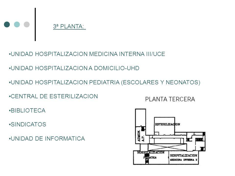 3ª PLANTA: UNIDAD HOSPITALIZACION MEDICINA INTERNA III/UCE UNIDAD HOSPITALIZACION A DOMICILIO-UHD UNIDAD HOSPITALIZACION PEDIATRIA (ESCOLARES Y NEONAT