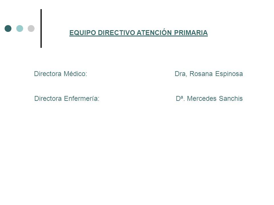 EQUIPO DIRECTIVO ATENCIÓN PRIMARIA Directora Médico: Dra, Rosana Espinosa Directora Enfermería: Dª. Mercedes Sanchis