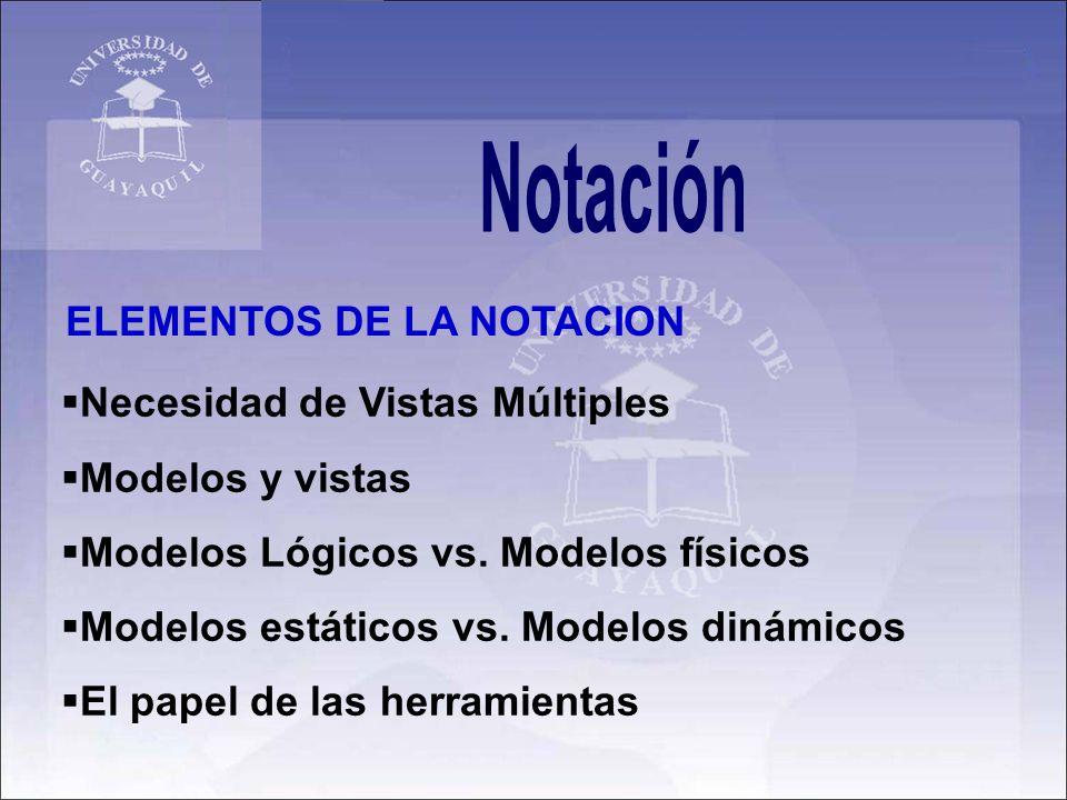 ELEMENTOS DE LA NOTACION Necesidad de Vistas Múltiples Modelos y vistas Modelos Lógicos vs. Modelos físicos Modelos estáticos vs. Modelos dinámicos El