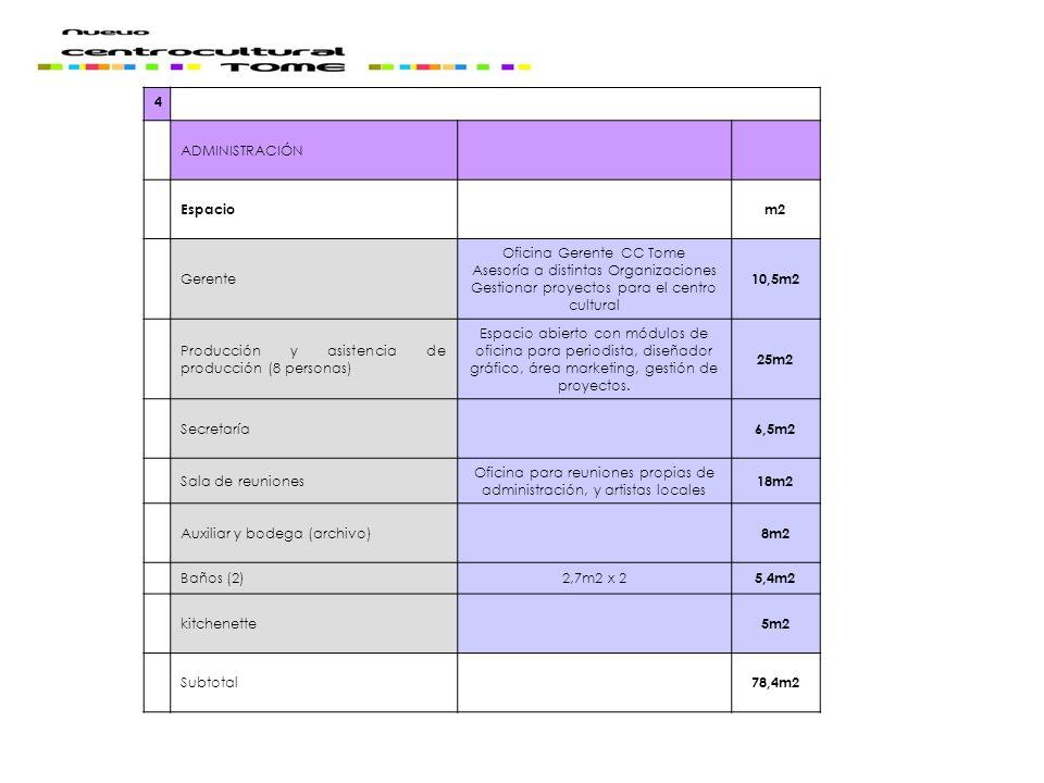 4 ADMINISTRACIÓN Espaciom2 Gerente Oficina Gerente CC Tome Asesoría a distintas Organizaciones Gestionar proyectos para el centro cultural 10,5m2 Prod