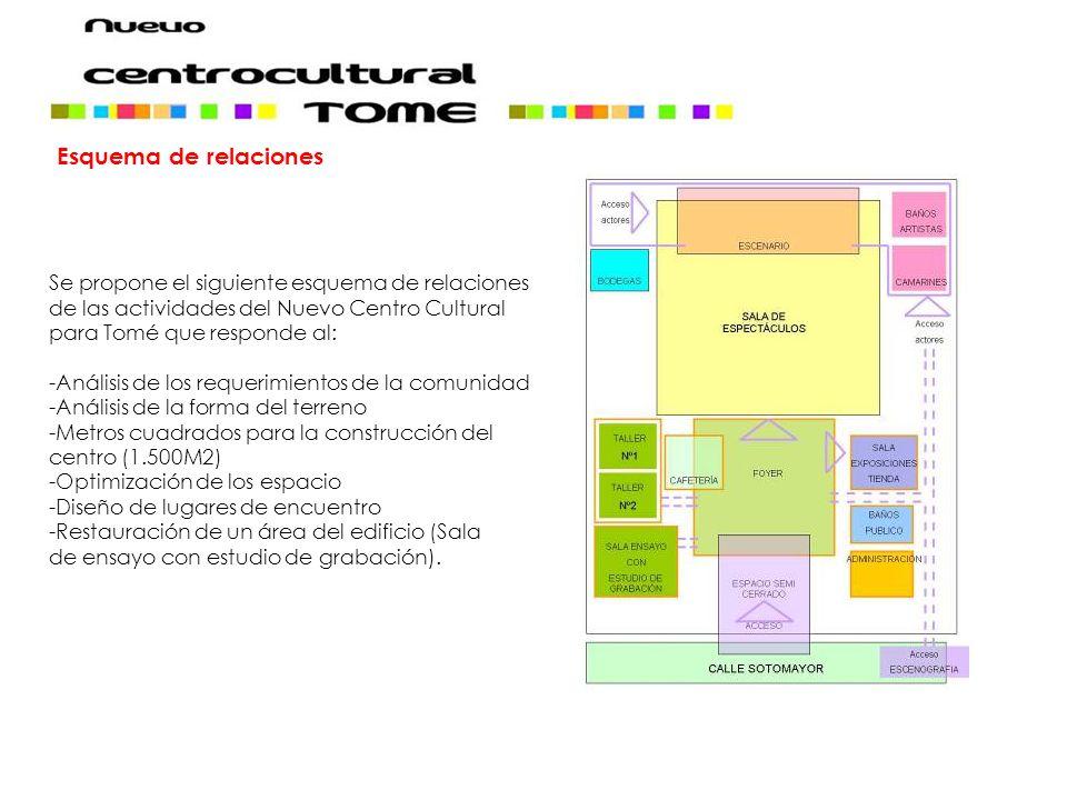 Esquema de relaciones Se propone el siguiente esquema de relaciones de las actividades del Nuevo Centro Cultural para Tomé que responde al: -Análisis