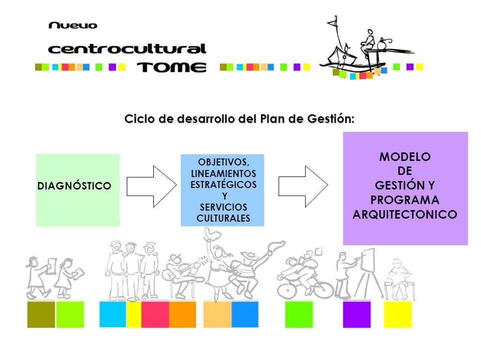 Ciclo de desarrollo del Plan de Gestión: DIAGNÓSTICO OBJETIVOS, LINEAMIENTOS ESTRATÉGICOS Y SERVICIOS CULTURALES MODELO DE GESTIÓN Y PROGRAMA ARQUITECTONICO