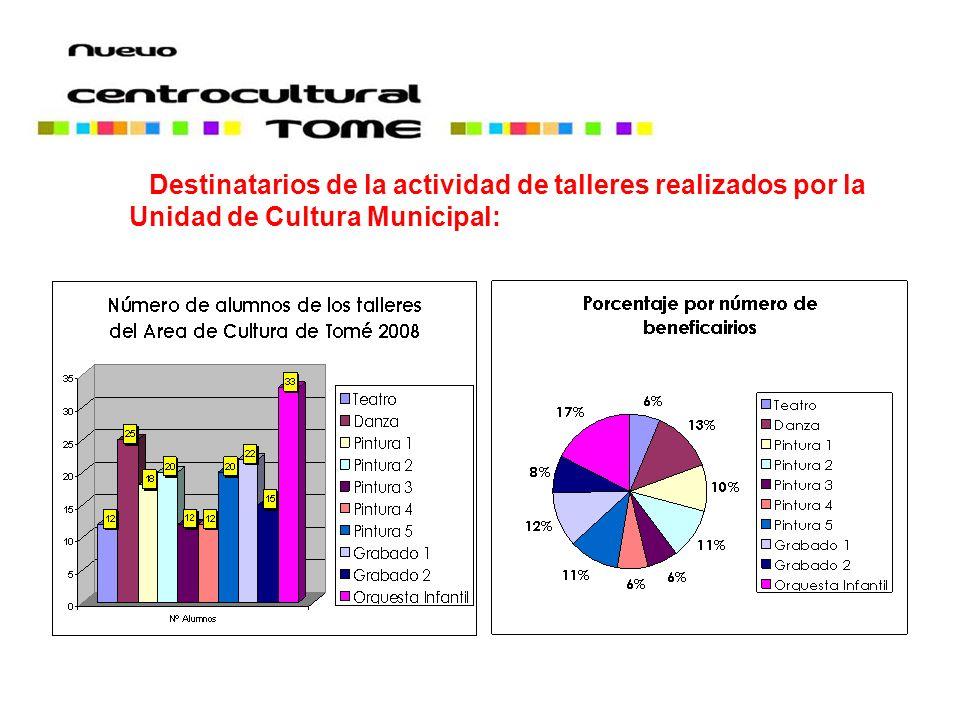 Destinatarios de la actividad de talleres realizados por la Unidad de Cultura Municipal: