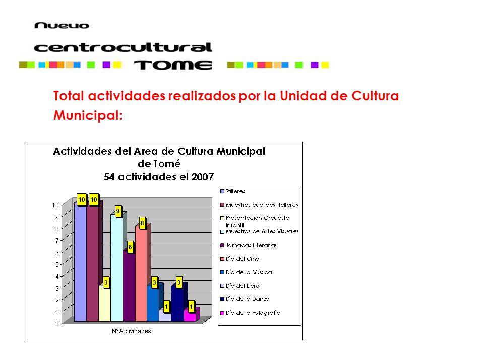 Total actividades realizados por la Unidad de Cultura Municipal: