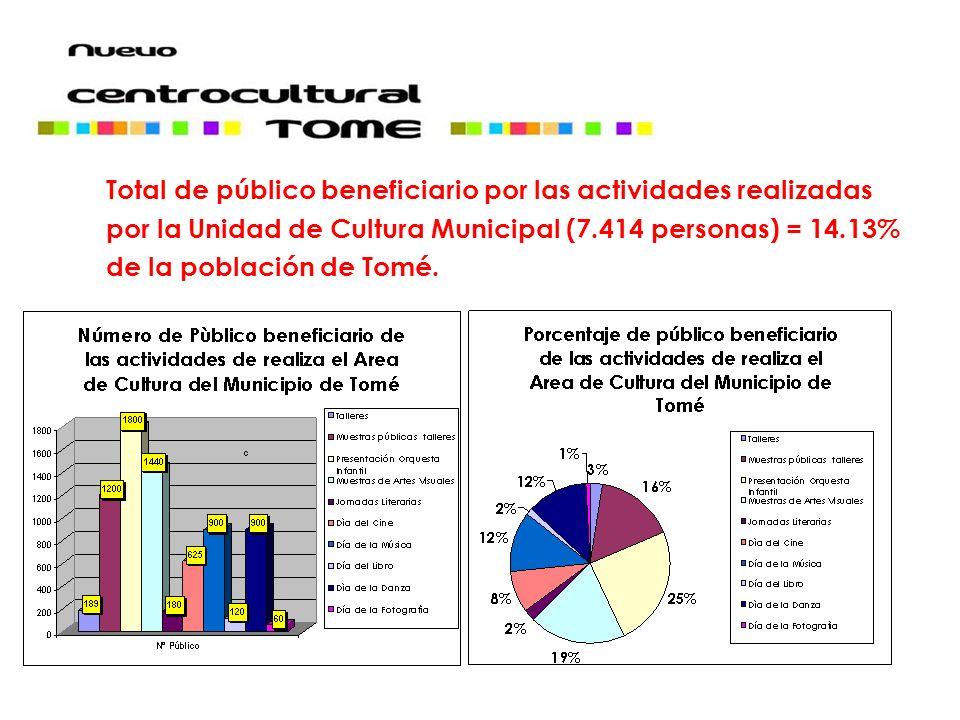 Total de público beneficiario por las actividades realizadas por la Unidad de Cultura Municipal (7.414 personas) = 14.13% de la población de Tomé.