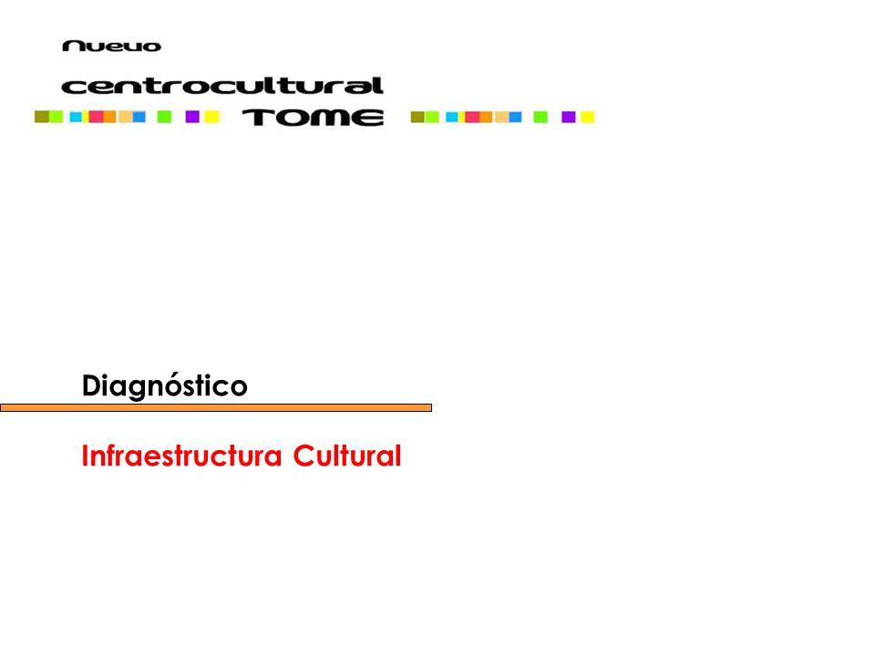 Diagnóstico Infraestructura Cultural