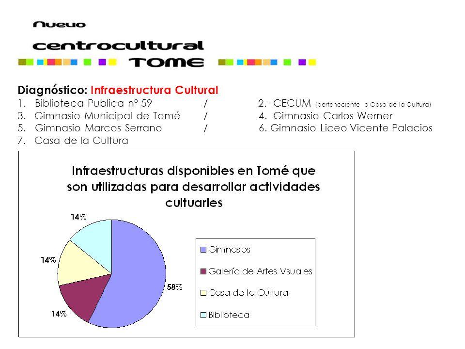 Diagnóstico: Infraestructura Cultural 1.Biblioteca Publica nº 59 / 2.- CECUM (perteneciente a Casa de la Cultura) 3. Gimnasio Municipal de Tomé/ 4. Gi