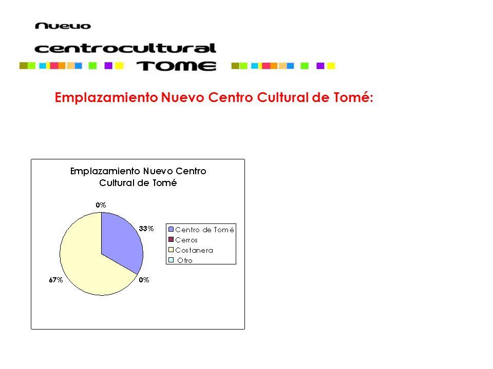 Emplazamiento Nuevo Centro Cultural de Tomé: