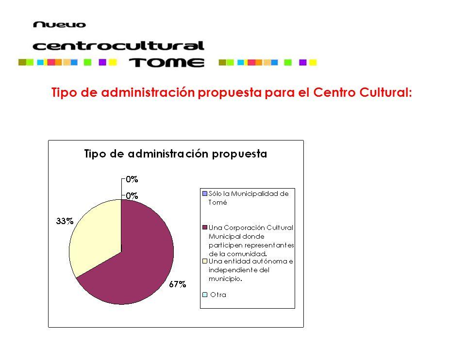 Tipo de administración propuesta para el Centro Cultural: