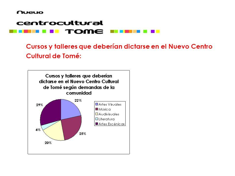 Cursos y talleres que deberían dictarse en el Nuevo Centro Cultural de Tomé: