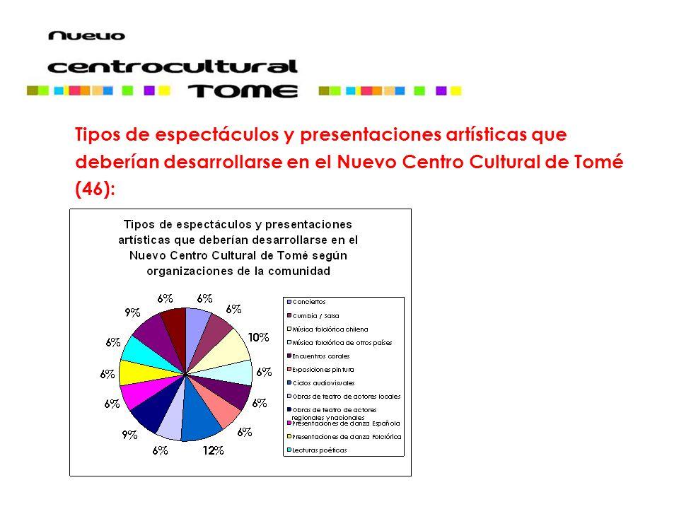 Tipos de espectáculos y presentaciones artísticas que deberían desarrollarse en el Nuevo Centro Cultural de Tomé (46):