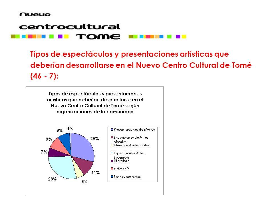 Tipos de espectáculos y presentaciones artísticas que deberían desarrollarse en el Nuevo Centro Cultural de Tomé (46 - 7):