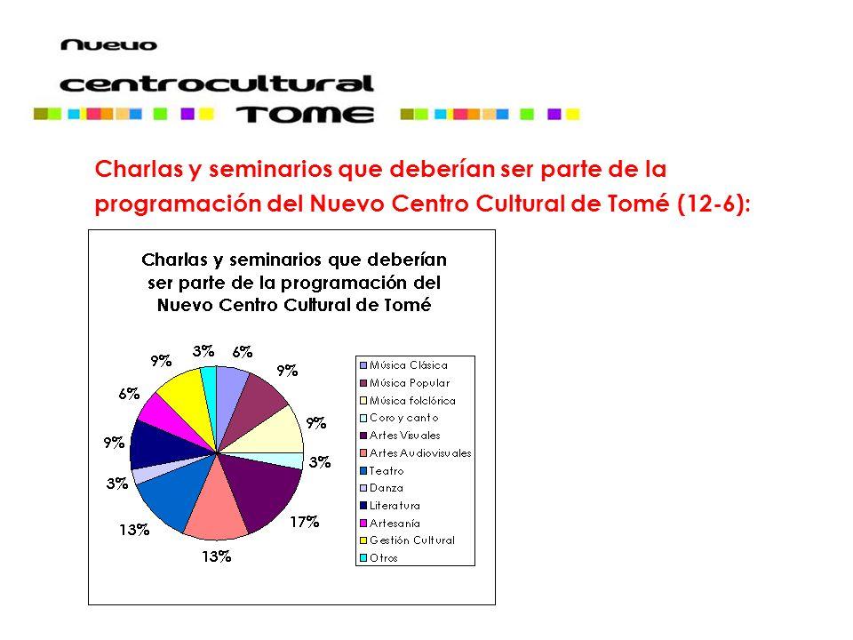 Charlas y seminarios que deberían ser parte de la programación del Nuevo Centro Cultural de Tomé (12-6):