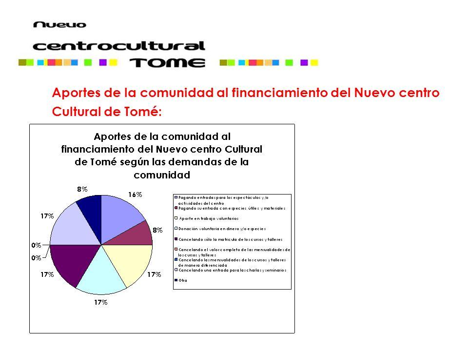 Aportes de la comunidad al financiamiento del Nuevo centro Cultural de Tomé: