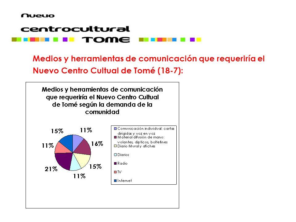 Medios y herramientas de comunicación que requeriría el Nuevo Centro Cultual de Tomé (18-7):