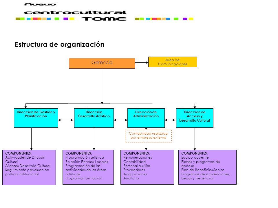 Gerencia COMPONENTES: Actividades de Difusión Cultural Alianzas Desarrollo Cultural Seguimiento y evaluación política institucional COMPONENTES: Equip