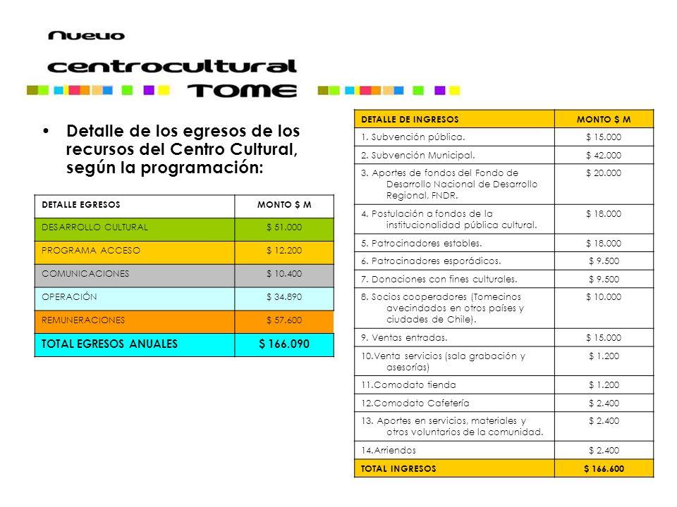 Detalle de los egresos de los recursos del Centro Cultural, según la programación: DETALLE EGRESOSMONTO $ M DESARROLLO CULTURAL$ 51.000 PROGRAMA ACCES