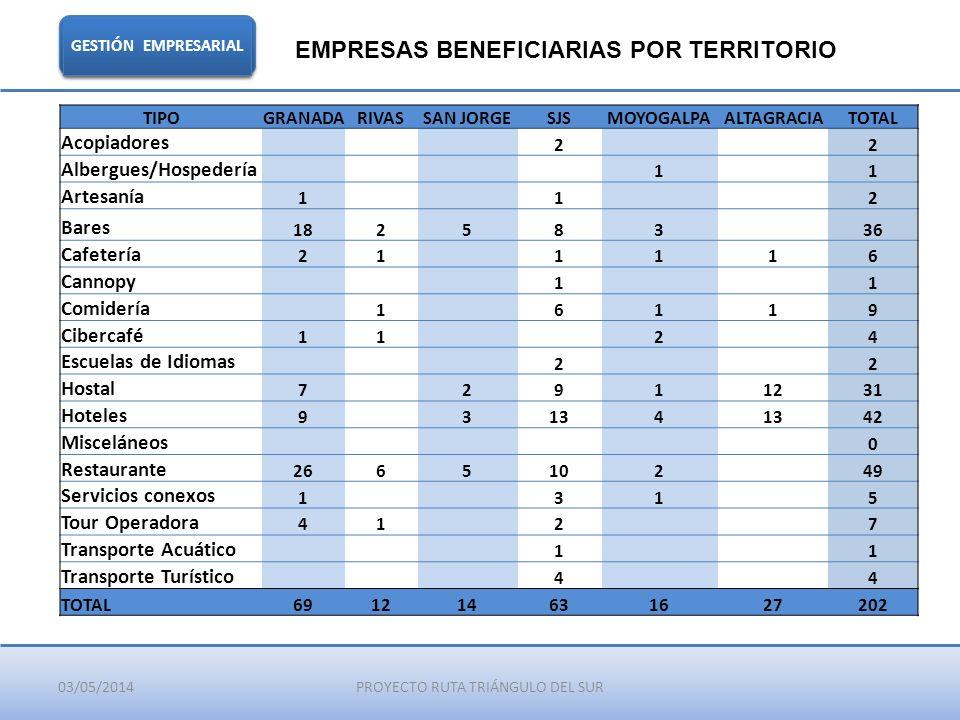 03/05/2014PROYECTO RUTA TRIÁNGULO DEL SUR GESTIÓN EMPRESARIAL EMPRESAS BENEFICIARIAS POR TERRITORIO TIPOGRANADARIVASSAN JORGESJSMOYOGALPAALTAGRACIATOT
