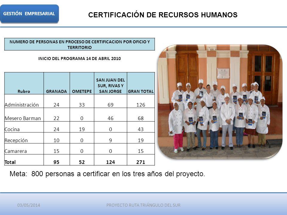 03/05/2014PROYECTO RUTA TRIÁNGULO DEL SUR GESTIÓN EMPRESARIAL CERTIFICACIÓN DE RECURSOS HUMANOS Meta: 800 personas a certificar en los tres años del p