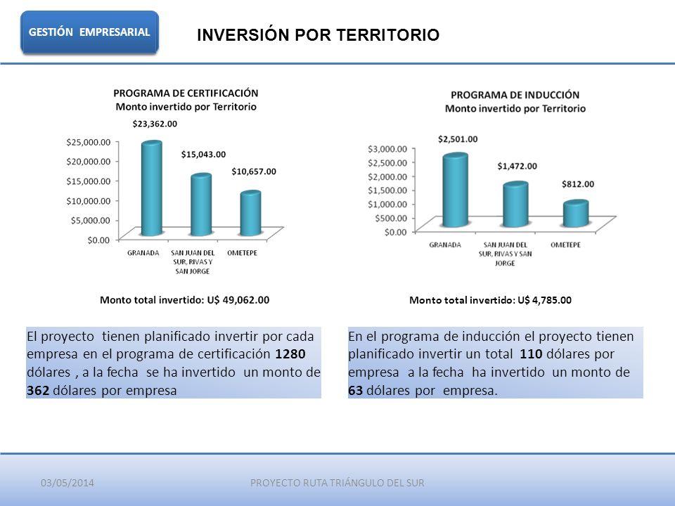 03/05/2014PROYECTO RUTA TRIÁNGULO DEL SUR GESTIÓN EMPRESARIAL INVERSIÓN POR TERRITORIO El proyecto tienen planificado invertir por cada empresa en el