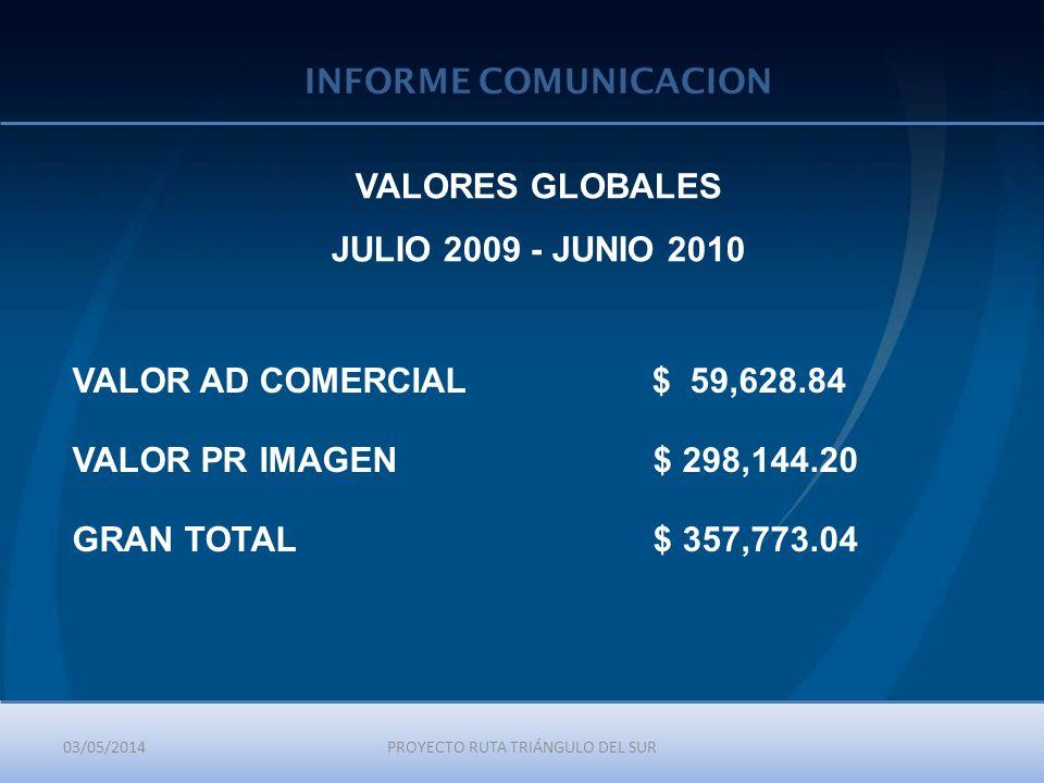 03/05/2014PROYECTO RUTA TRIÁNGULO DEL SUR INFORME COMUNICACION VALORES GLOBALES JULIO 2009 - JUNIO 2010 VALOR AD COMERCIAL $ 59,628.84 VALOR PR IMAGEN