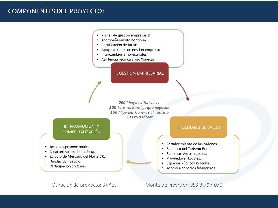 COMPONENTES DEL PROYECTO: Duración de proyecto: 3 años. Monto de inversión US$ 3.797.070