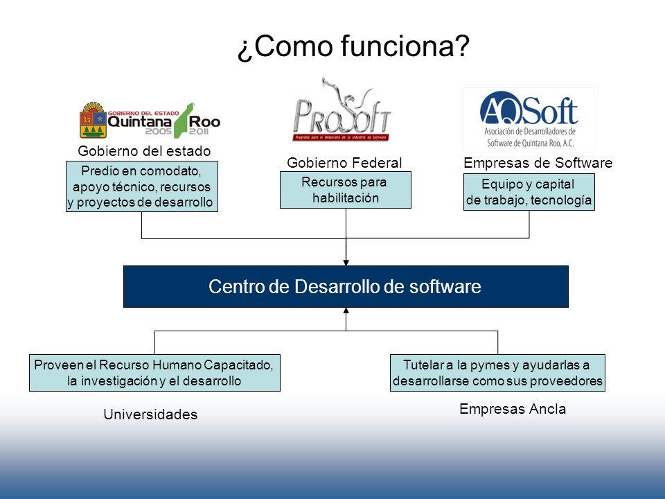 ¿Como funciona? Centro de Desarrollo de software Predio en comodato, apoyo técnico, recursos y proyectos de desarrollo Gobierno del estado Recursos pa