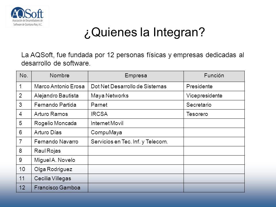 ¿Quienes la Integran? La AQSoft, fue fundada por 12 personas físicas y empresas dedicadas al desarrollo de software. No.NombreEmpresaFunción 1Marco An